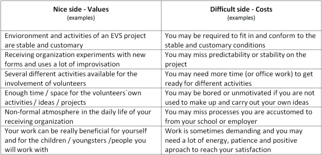Nice and diffifult in EVS-examples